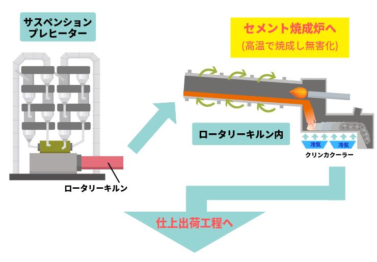 セメントリサイクルの焼成工程