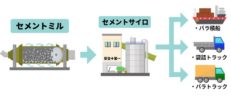 セメントリサイクルの仕上出荷工程