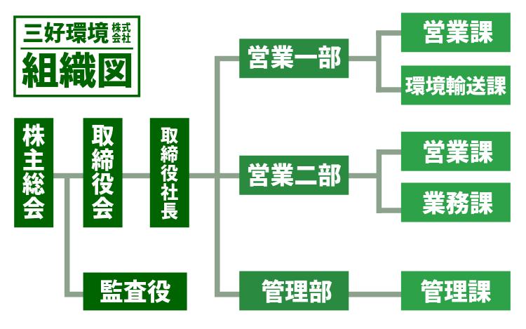 三好環境の組織図