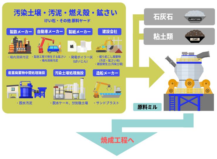 セメントリサイクルの原料工程