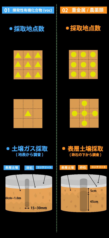 概況調査(表層調査)
